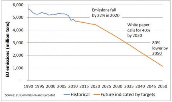 Emissiereductie vanaf 2020