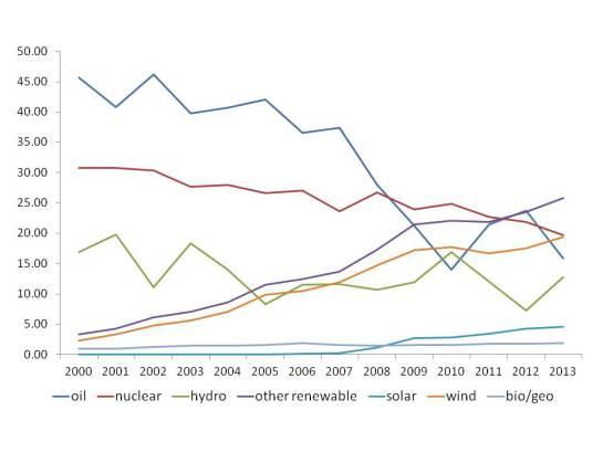 Grafiekenergiebronnen Spanje