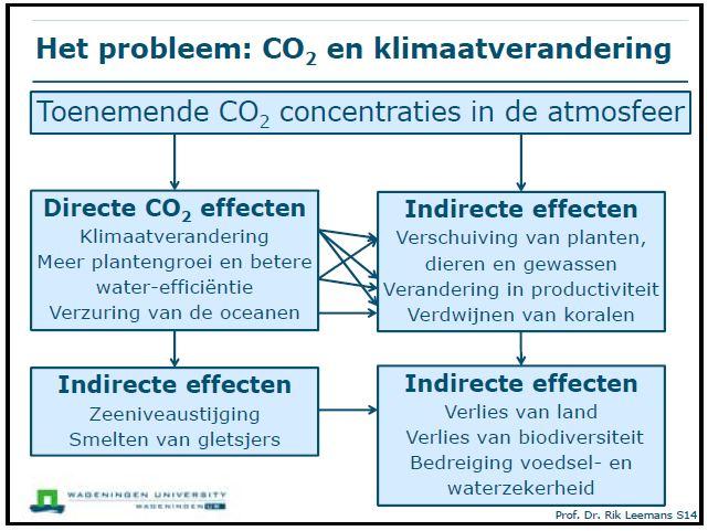 Het probleem: CO2 en klimaatverandering