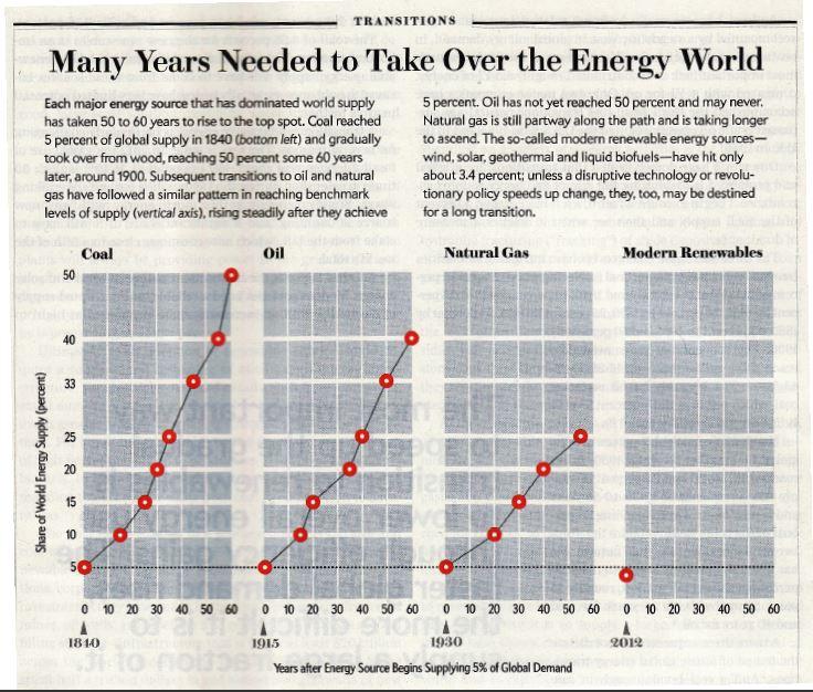 Energietransities uit het verleden