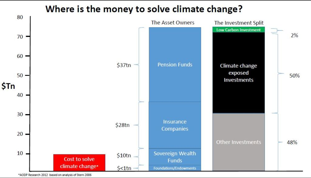 Where is the money to solve climate change?